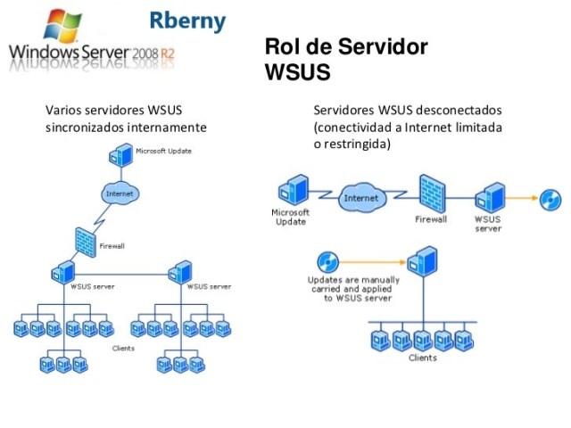 Seguridad WSUS de Microsoft 2020