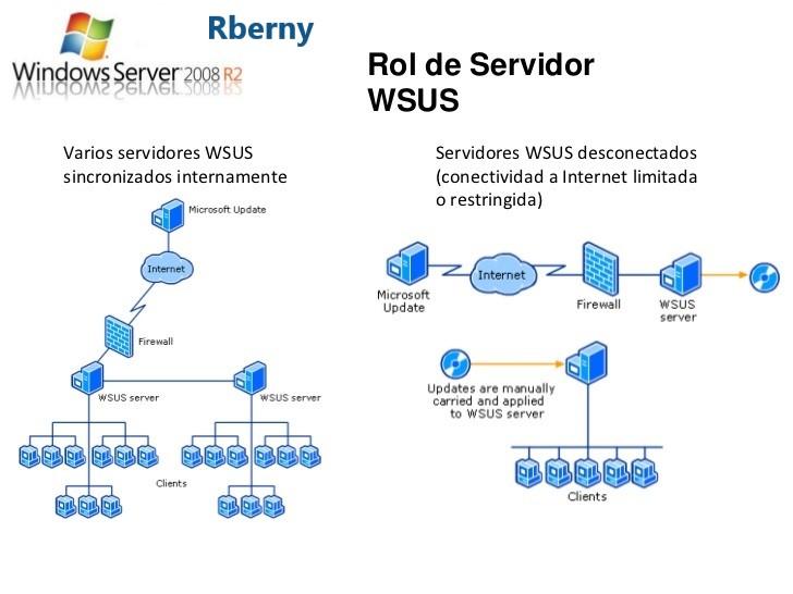 Seguridad WSUS de Microsoft Rberny 2021