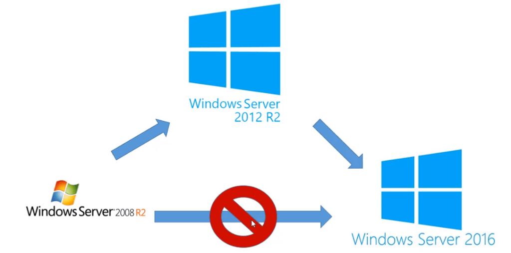 Migración Microsoft Windows Server 2019 Rberny 2021