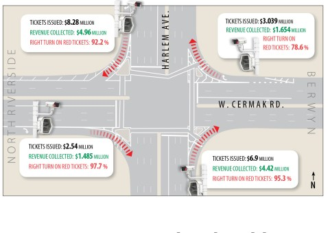 The intersection of Harlem Avenue and Cermak Road, which spans both North Riverside and Berwyn, has four red-light cameras that have produced more than 0 million in citations since Jan. 1, 2014. Right turns on red account for 91.2 percent of that figure. | Illustration by Javier Govea