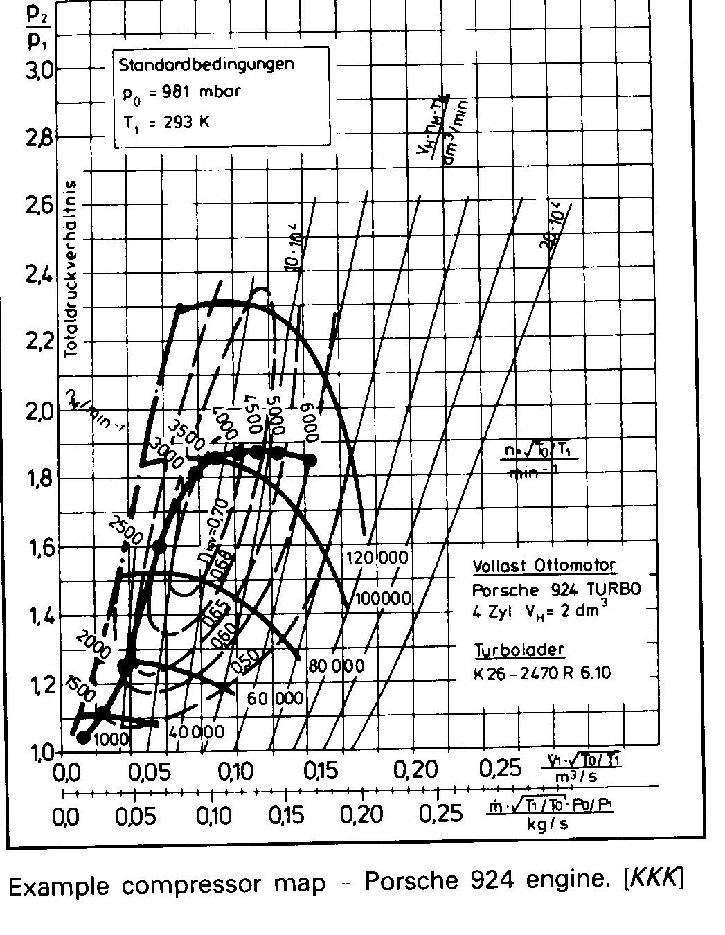 K26 Turbo Flow Compressor Map