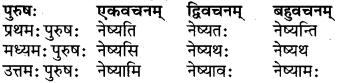 RBSE Class 6 Sanskrit परिशिष्टम् 56