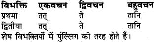 RBSE Class 6 Sanskrit व्याकरण शब्द-रूप प्रकरणम् 24