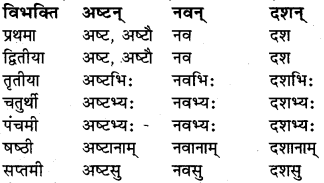 RBSE Class 6 Sanskrit व्याकरण संख्या रूप प्रकरणम् 10