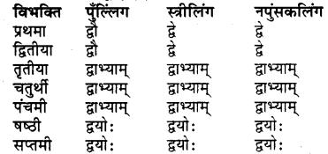 RBSE Class 7 Sanskrit व्याकरण शब्द रूप प्रकरणम् 27