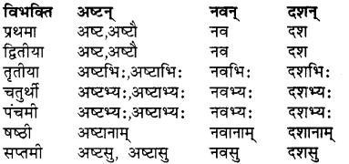 RBSE Class 7 Sanskrit व्याकरण शब्द रूप प्रकरणम् 31