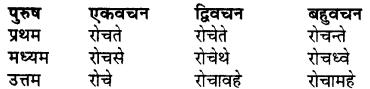 RBSE Class 7 Sanskrit व्याकरण शब्द रूप प्रकरणम् 85