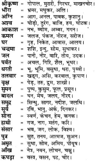 RBSE Class 8 Hindi व्याकरण पर्यायवाची 1