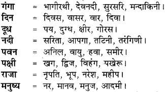 RBSE Class 8 Hindi व्याकरण पर्यायवाची 2