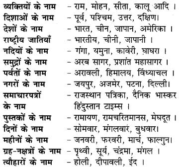 RBSE Class 9 Hindi व्याकरण संज्ञा 1