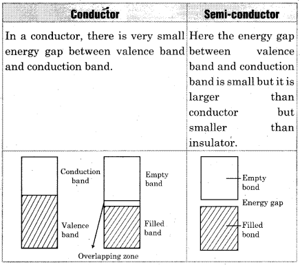 RBSE Solutions for Class 12 Chemistry Chapter 1 Solid State image 4