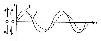 RBSE Solutions for Class 12 Physics Chapter 10 प्रत्यावर्ती धारा lagu Q 2