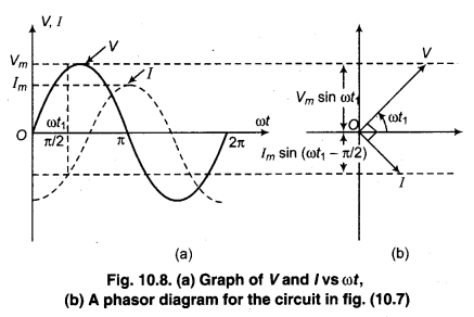 RBSE Solutions for Class 12 Physics Chapter 10 Alternating Current 21