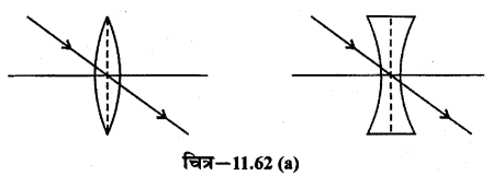 RBSE Solutions for Class 12 Physics Chapter 11 किरण प्रकाशिकी long Q 2