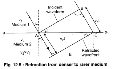 RBSE Solutions for Class 12 Physics Chapter 12 Nature of Light 23