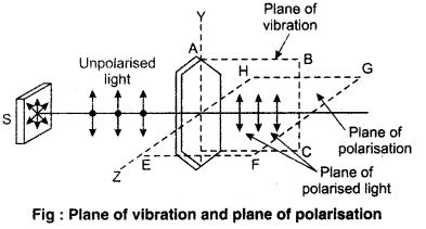 RBSE Solutions for Class 12 Physics Chapter 12 Nature of Light 37