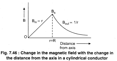 RBSE Solutions for Class 12 Physics Chapter 7 Magnetic Effects of Electric Current 24
