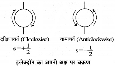 RBSE Class 11 Chemistry Chapter 2 53