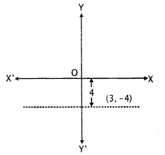 RBSE Solutions for Class 11 Maths Chapter 11 Straight Line Miscellaneous Exercise