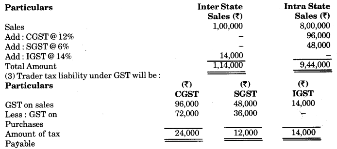 RBSE Solutions for Class 12 Business Studies Chapter 15 Goods and Service Tax (GST)
