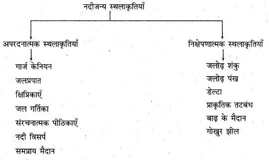 RBSE Solutions for Class 11 Physical Geography Chapter 10 अपरदन के कारक 1