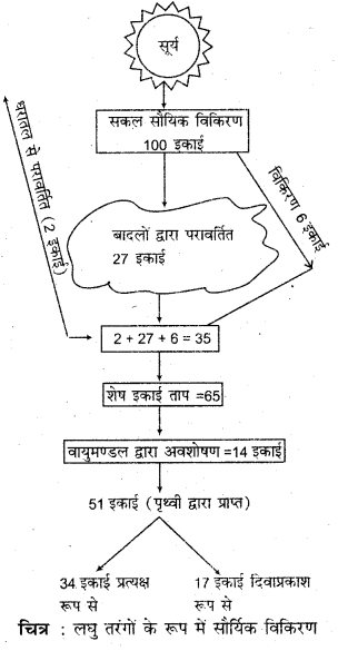 RBSE Solutions for Class 11 Physical Geography Chapter 12 सूर्यातप एवं ऊष्मा बजट 1