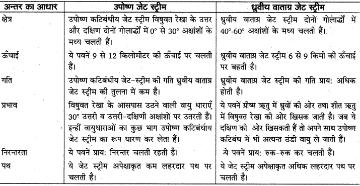 RBSE Solutions for Class 11 Physical Geography Chapter 14 वायुराशियाँ, वाताग्र, चक्रवात एवं प्रतिचक्रवात 5