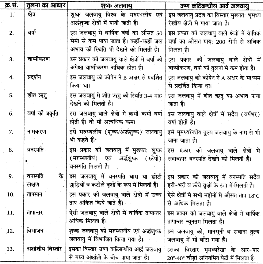 RBSE Solutions for Class 11 Physical Geography Chapter 16 जलवायु का वर्गीकरण 1