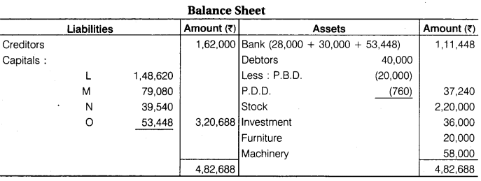 RBSE Solutions for Class 12 Accountancy Chapter 2 Admission of a New Partner
