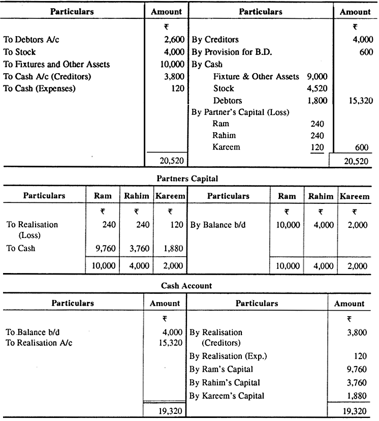 RBSE Solutions for Class 12 Accountancy Chapter 4 फर्म का समापन