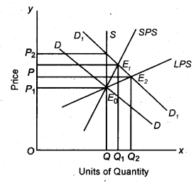 RBSE Solutions for Class 12 Economics Chapter 11 Perfect Competition Market