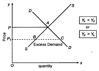 RBSE Solutions for Class 12 Economics Chapter 13 Market