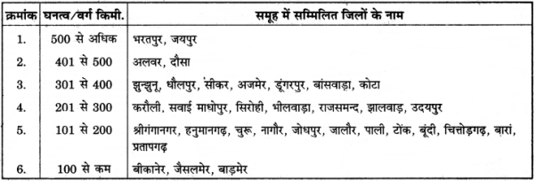 RBSE Solutions for Class 12 Pratical Geography Chapter 1 मानचित्र- वर्गीकरण और मानचित्रांकन