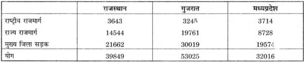 RBSE Solutions for Class 12 Pratical Geography Chapter 3 सांख्यिकीय आंकड़ों का निरूपण