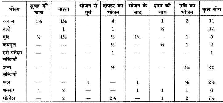 RBSE Solutions for Class 12 Home Science Chapter 16 विशिष्ट अवस्था में पोषण- गर्भावस्था - 10