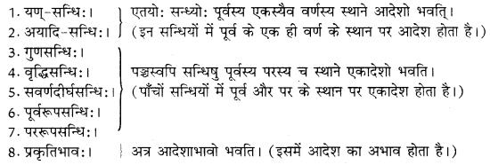 RBSE Class 10 Sanskrit व्याकरणम् सन्धिः image 1