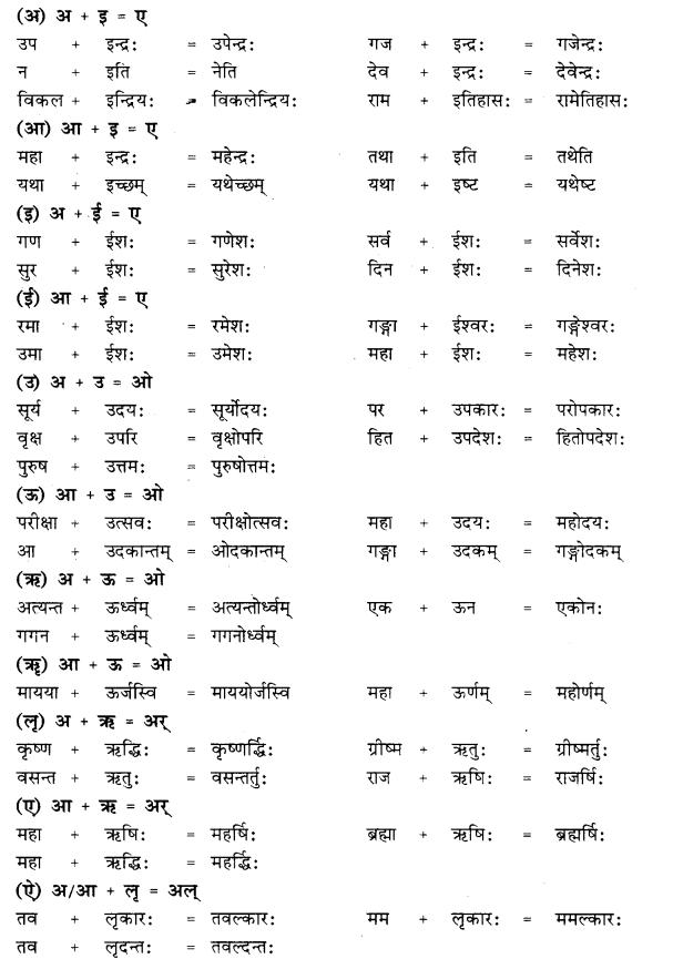 RBSE Class 10 Sanskrit व्याकरणम् सन्धिः image 6