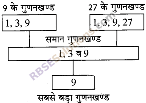 RBSE Solutions for Class 5 Maths Chapter 5 गुणज एवं गुणनखण्ड Ex 5.1
