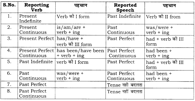Rbse Class 10 English Grammar Direct And Indirect Speech He exclaimed that he was ruined. english grammar direct and indirect speech