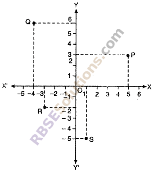RBSE Solutions for Class 10 Maths Chapter 9 Co-ordinate Geometry Ex 9.1 1