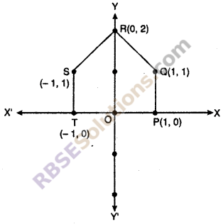 RBSE Solutions for Class 10 Maths Chapter 9 Co-ordinate Geometry Ex 9.1 4