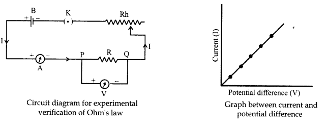 RBSE Solutions for Class 10 Science Chapter 10 Electricity Current image - 1