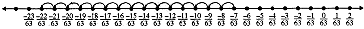RBSE Solutions for Class 8 Maths Chapter 1 Rational Numbers Ex 1.1 14