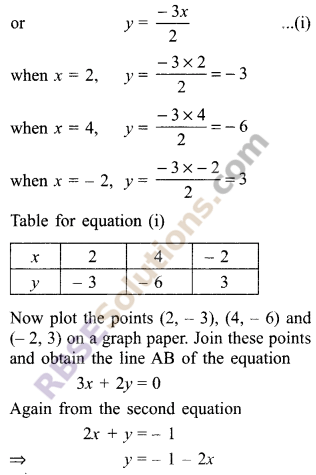 RBSE Solutions for Class 9 Maths Chapter 4 Linear Equations in Two Variables Ex 4.1 21
