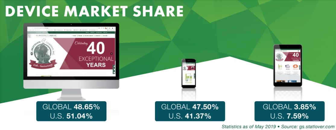 Device Market Share by US and Global Statistics