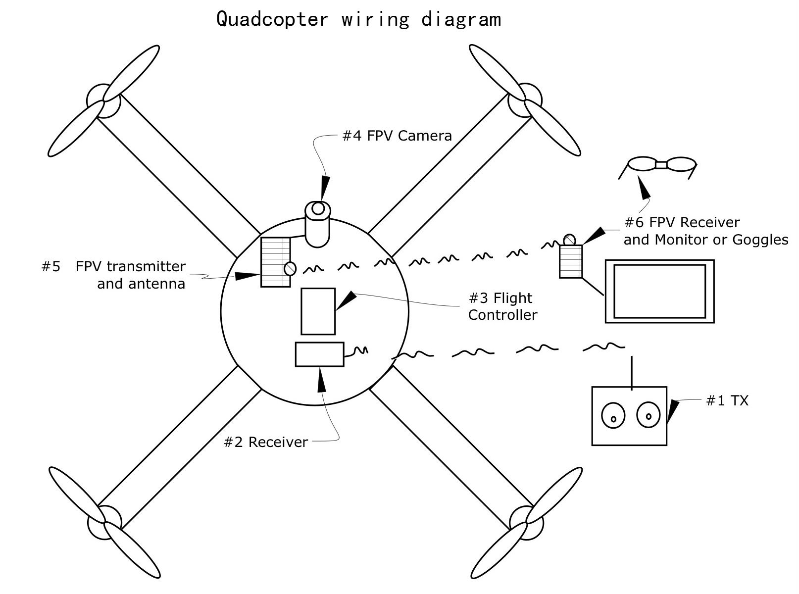 Drone Transmitter And Receiver Circuit Diagram