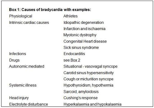 Heart Different Medication Types