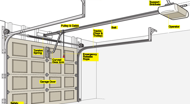 Image Result For How To Install A Garage Door