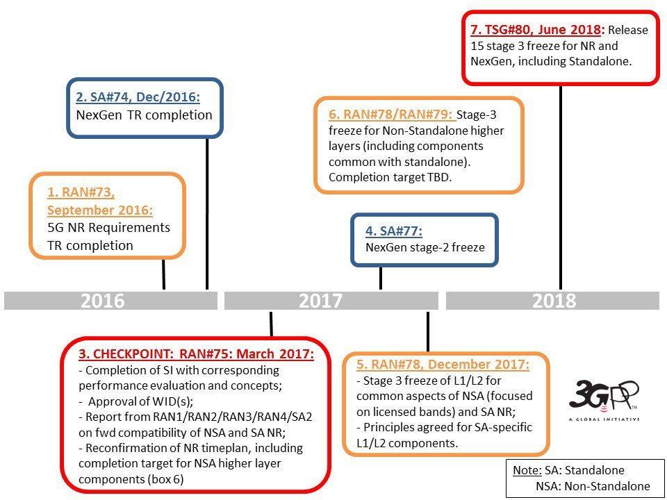 NR_NG_timeline