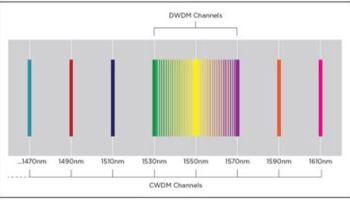 CWDM vs  DWDM: CommScope explains the differences